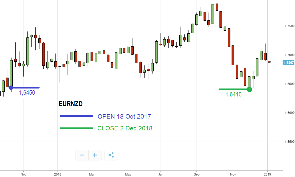 Performance of the EURNZD pair in 2018