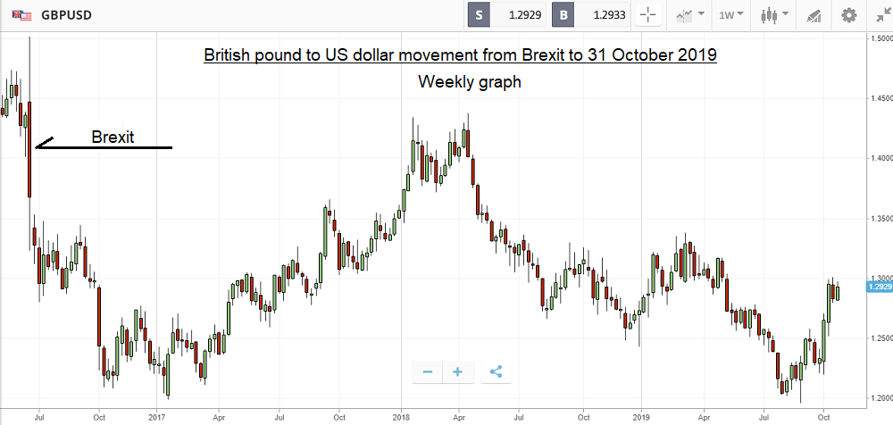British pound (GBP) to US dollar (USD) movement from Brexit to 31 October 2019