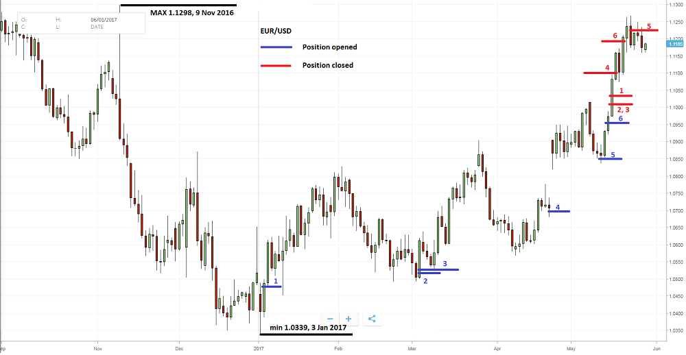 Experiences related to the EURUSD pair