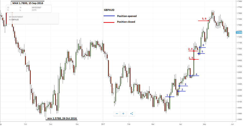 GBPAUD list of bad positions