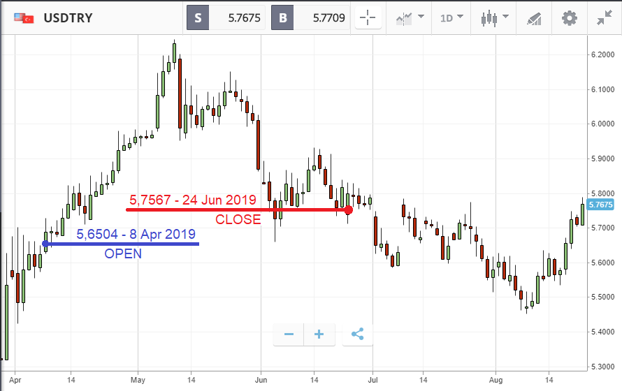 Moving of currency pair USDTRY from April to August 2019