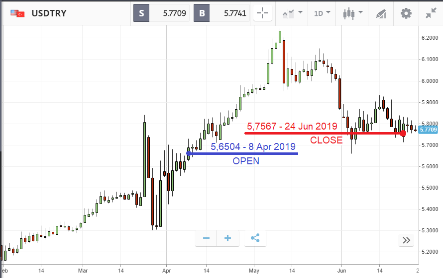 Moving of currency pair USDTRY from February to July 2019